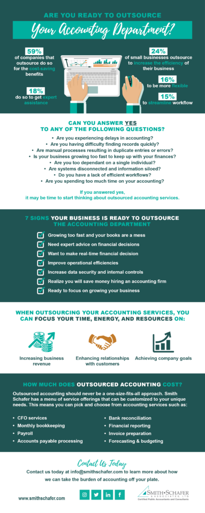 Outsourced-Accounting-Infographic-410x1024